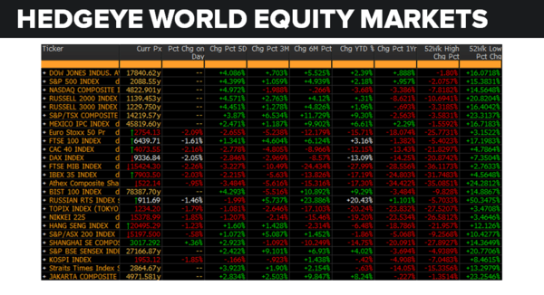Daily Market Data Dump: Wednesday - equity markets 7 6