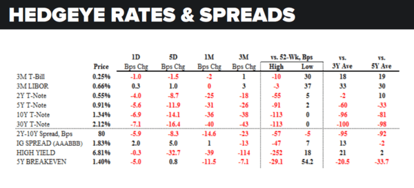 Daily Market Data Dump: Wednesday - rates and spreads 7 6