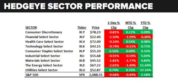 Daily Market Data Dump: Wednesday - sector performance 7 6