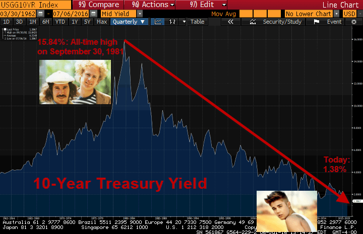 35 Years Later ... From Simon & Garfunkel to Bieber Fever and All-Time Lows For Treasury Yields - ust 7 6