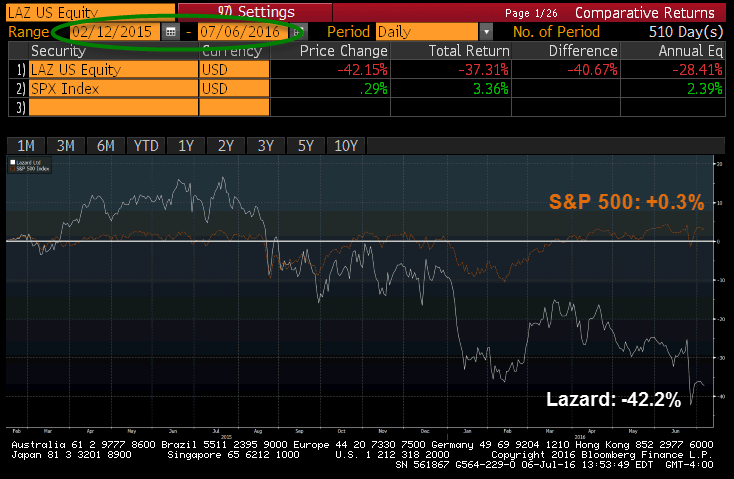 Lazard Has Additional Downside Says Bearish Analyst Who Nailed -40% Move - lazard 7 6