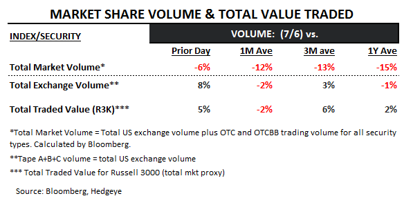 Déjà Vu: Stocks Higher On Bone-Dry Volume - volume 7 7