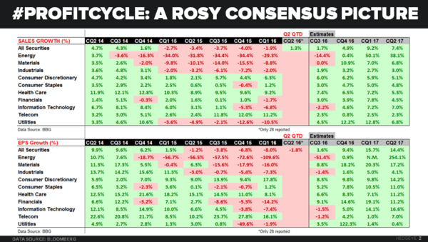 CHART OF THE DAY | #ProfitCycle: Consensus Estimates Vs. Reality - 07.07.16 EL chart