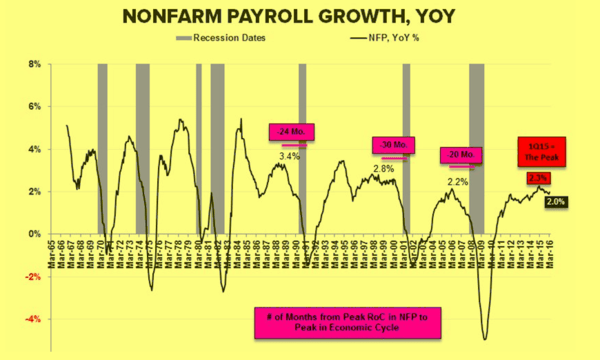 15 Words Ahead Of The Jobs Report - nfp 7 7