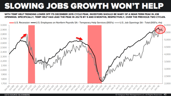 CHART OF THE DAY: This Won't Help Slowing Jobs Growth - 7 8 16 Temp COD