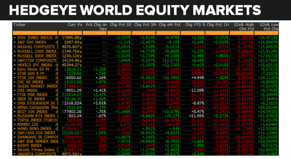 Daily Market Data Dump: Friday - equity markets 7 8