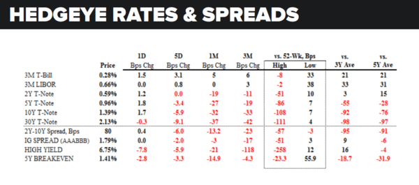 Daily Market Data Dump: Friday - rates and spreads 7 8