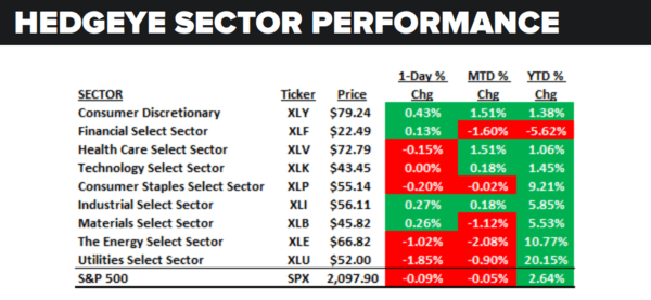 Daily Market Data Dump: Friday - sector performance 7 8