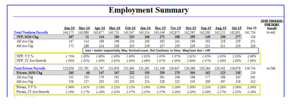 Don't Believe the June Jobs Report Hype - employment summary 7 8