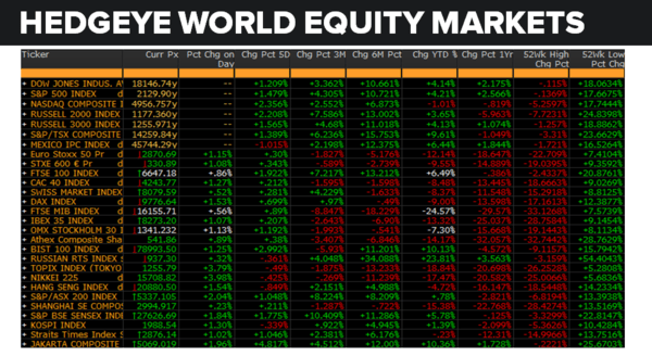 Daily Market Data Dump: Monday - equity markets 7 11