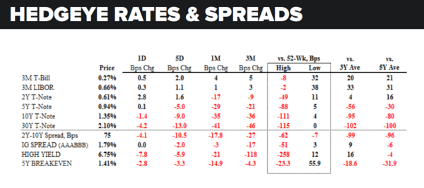 Daily Market Data Dump: Monday - rates and spreads 7 11