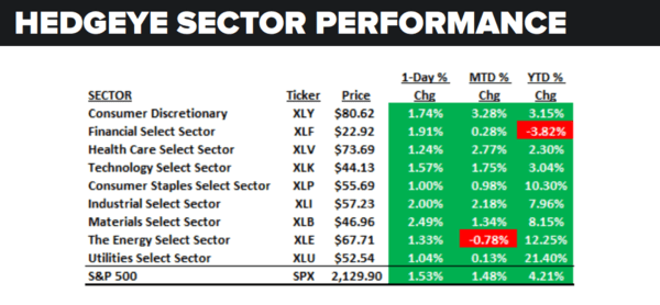 Daily Market Data Dump: Monday - sector performance 7 11