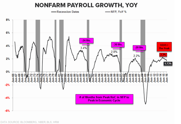 The BS Filter: Begging For Bailouts, #EmploymentSlowing, The NIRP Effect - nfp 7 8