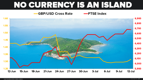 CHART OF THE DAY: A Post-Brexit Look At FTSE & Pound - 07.12.16 chart