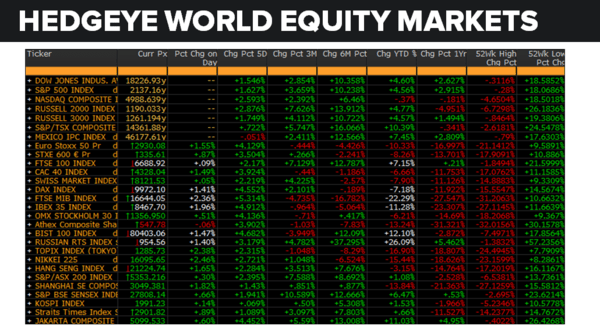 Daily Market Data Dump: Tuesday - equity markets 7 12