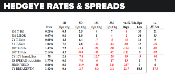 Daily Market Data Dump: Tuesday - rates and spreads 7 12