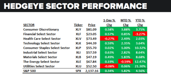 Daily Market Data Dump: Tuesday - sector performance 7 12