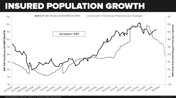 CHART OF THE DAY: Healthcare Investors, This Will Be A Jarring Experience - 20160701 InsuredPopulation