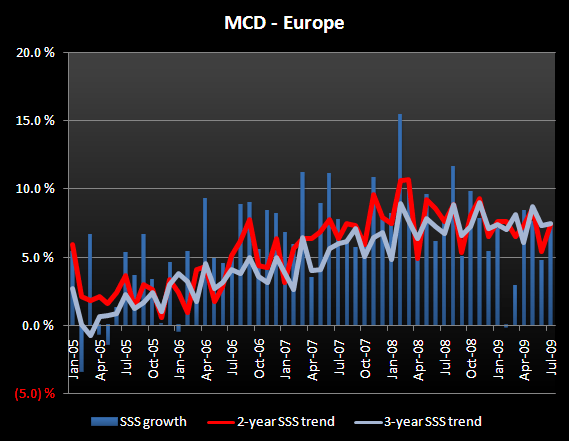 MCD - AUGUST SALES PREVIEW - MCD Europe July SSS