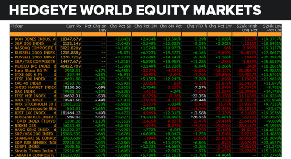 Daily Market Data Dump: Wednesday - equity markets 7 13