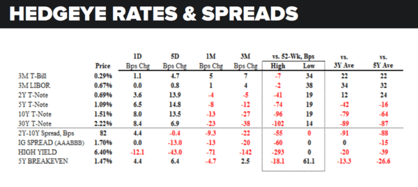 Daily Market Data Dump: Wednesday - rates and spreads 7 13