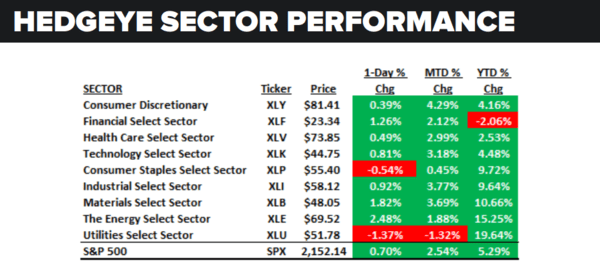 Daily Market Data Dump: Wednesday - sector performance 7 13
