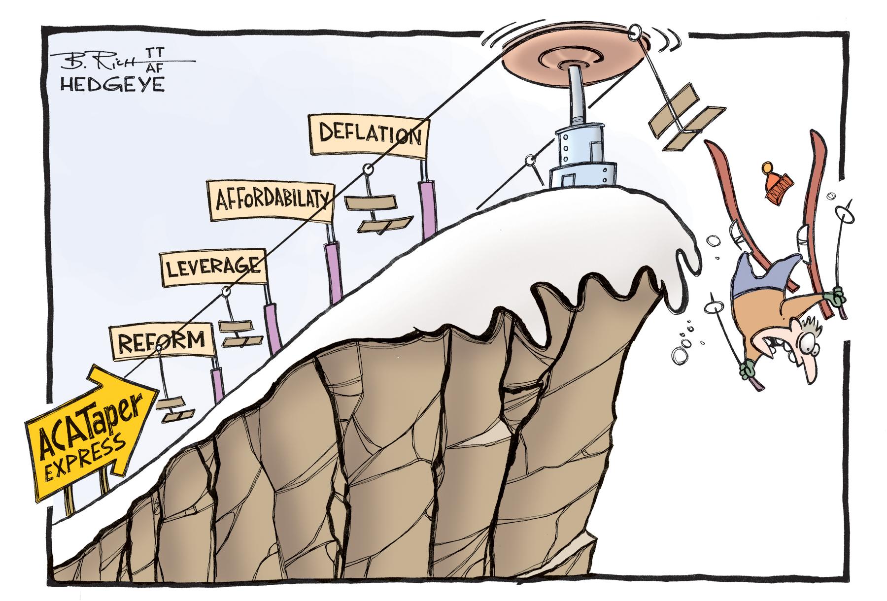 Risultati immagini per debt deflation hedgeye