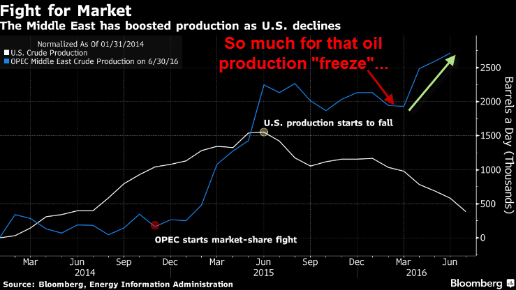 "OPEC Oil Production Hits 8-Year High: Remember The Production ""Freeze""? - oil prod freeze"