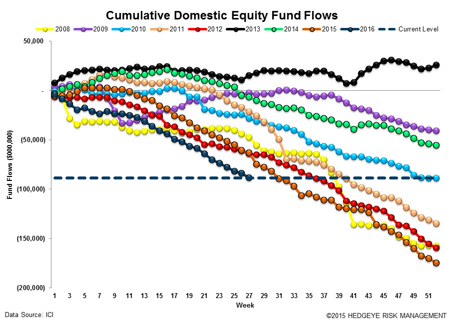 ICI Fund Flow Survey | Domestic Disturbance - ICI12