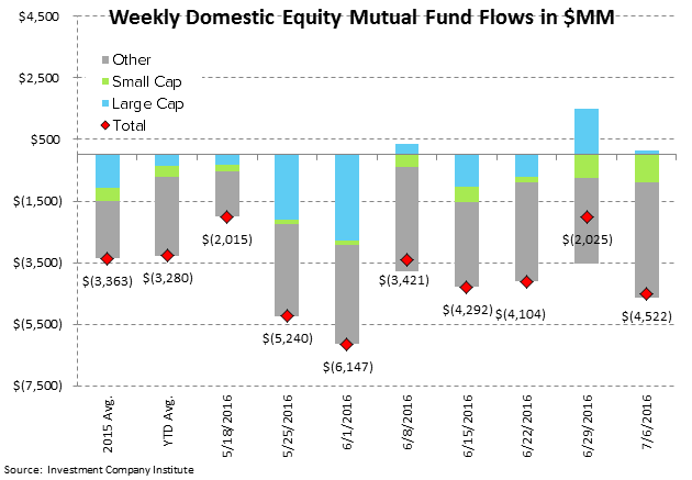ICI Fund Flow Survey | Domestic Disturbance - ICI2