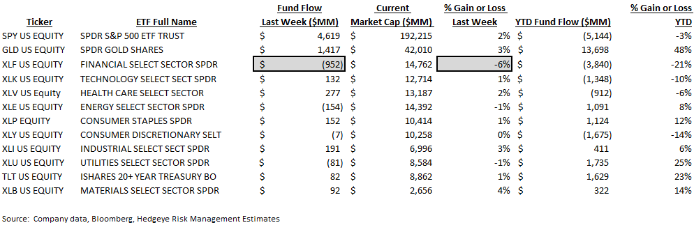 ICI Fund Flow Survey | Domestic Disturbance - ICI9