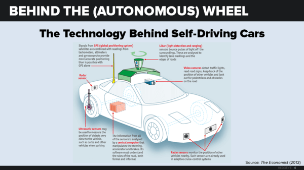 CHART OF THE DAY: Hubris? Tesla's Quest For The Driverless Car - driverless 3