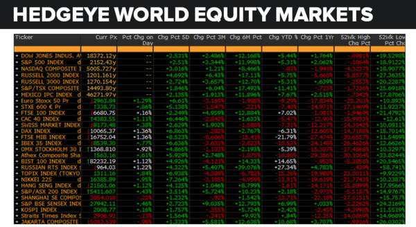 Daily Market Data Dump: Thursday - equity markets 7 14