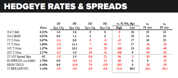 Daily Market Data Dump: Thursday - rates and spreads 7 14