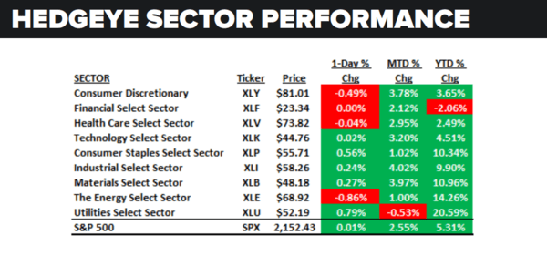 Daily Market Data Dump: Thursday - sector performance 7 14