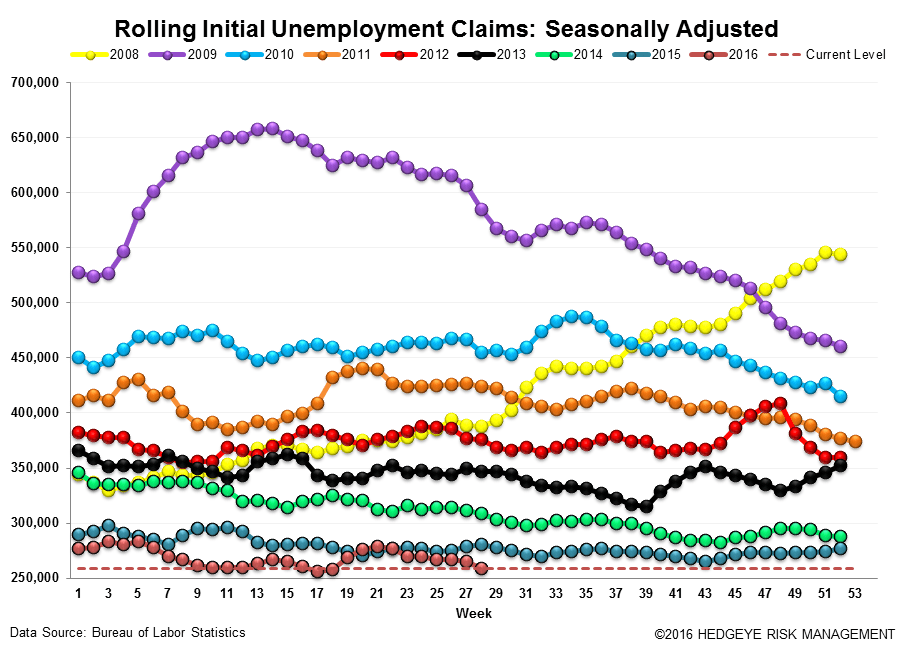 Initial Claims | Tick Tock - Claims3