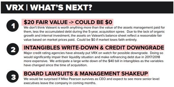 Valeant Bankruptcy Risk Is Rising | $VRX - z q