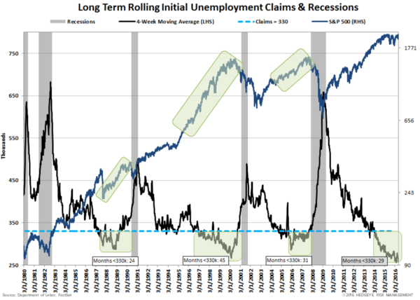 Tick Tock | Jobless Claims: The Late Cycle, Recession Indicator - lt job claims