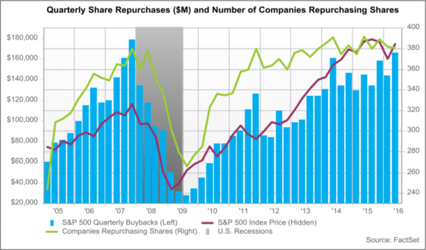Afraid Of All-Time Highs? WSJ Says Never Fear, Buybacks Are Here! - buyback S P