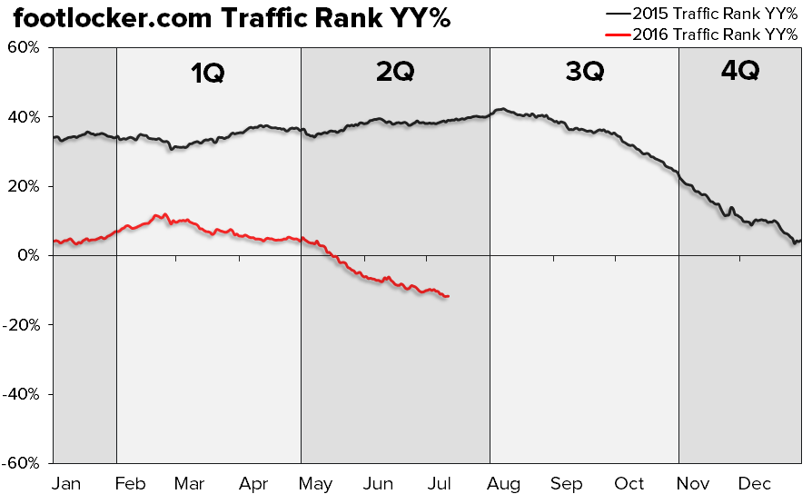 FL | Short The Looming Miss, Then Short It Again - 7 14 2016 FL Traffic Chart1