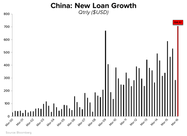 CHART OF THE DAY: China's $704,000,000,000 Debt Binge - CoD 4