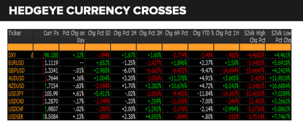 Daily Market Data Dump: Friday - currencies 7 15