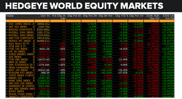 Daily Market Data Dump: Friday - equity markets 7 15