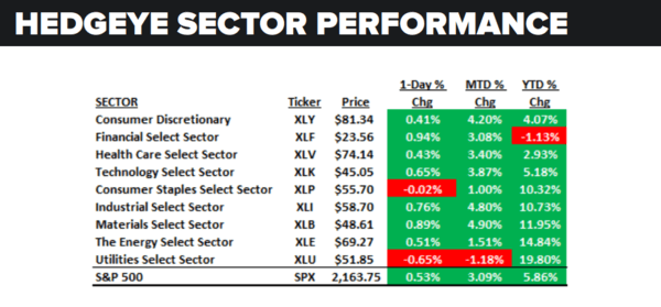 Daily Market Data Dump: Friday - sector performance 7 15
