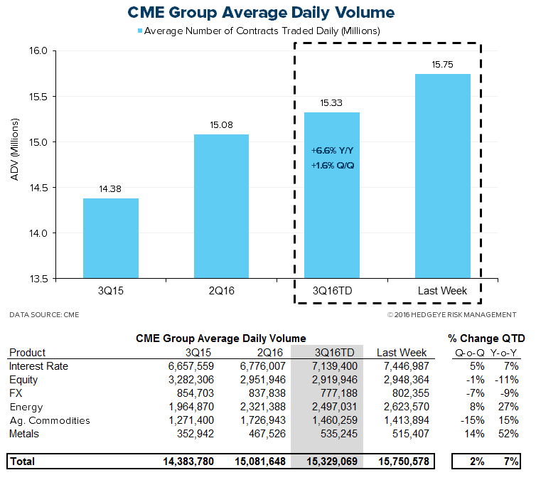 HEDGEYE Exchange Tracker | CME Group...Punching Through $100 Per Share - XMon6