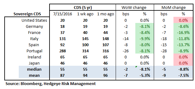 MONDAY MORNING RISK MONITOR | OPTIMISM TO THE EXTREME - RM18