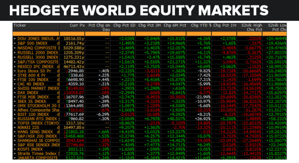 Daily Market Data Dump: Monday - equity markets 7 18