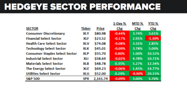 Daily Market Data Dump: Monday - sector performance 7 18