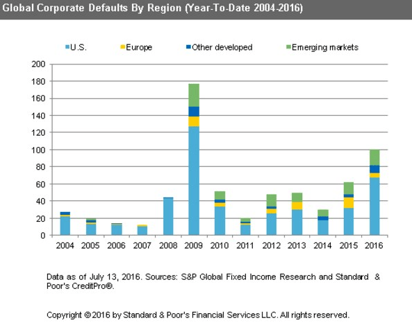 INSTANT INSIGHT: An Update On Our #CreditCycle Call - global corp defaults