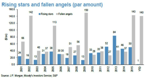 INSTANT INSIGHT: An Update On Our #CreditCycle Call - rising star fallen angel
